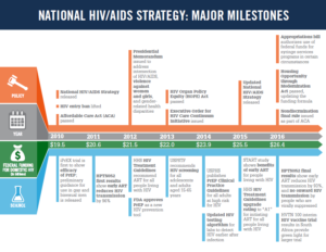 national-hiv-aids-strategy-major-milestones_infographic